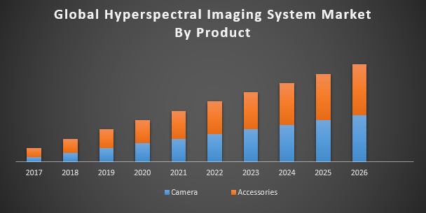 Global Hyperspectral Imaging System Market