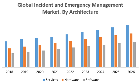 Global Incident and Emergency Management Market