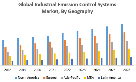 Global Industrial Emission Control Systems Market