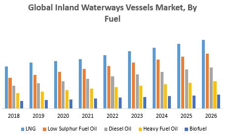 Global Inland Waterways Vessels Market