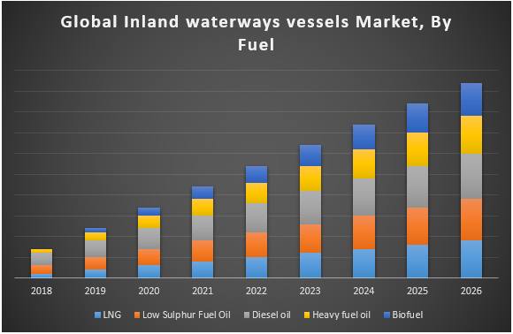 Global Inland Waterways Vessels Market