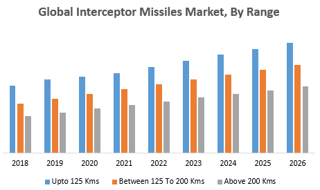 Global Interceptor Missiles Market