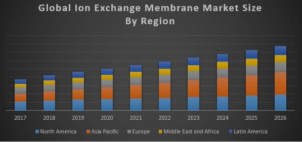 Global Ion Exchange Membrane Market