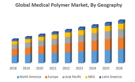 Global Medical Polymer Market