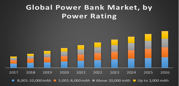 Global Power Bank Market Global Industry Analysis And