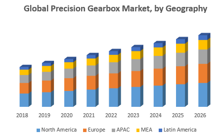 Global Precision Gearbox Market