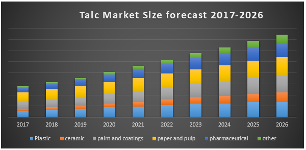 Global Talc Market