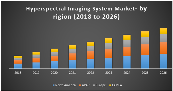 Global Hyperspectral Imaging System Market - industry analysis and forecast (2018-2026)