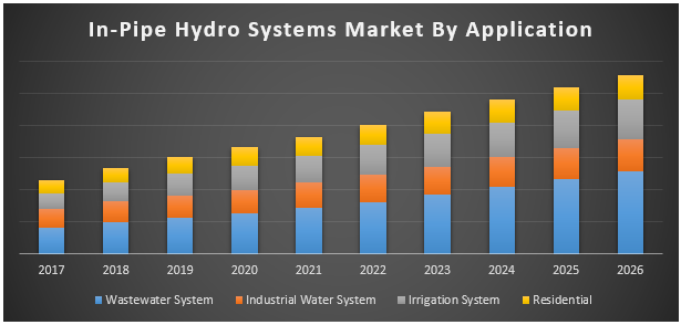 In-Pipe Hydro Systems Market