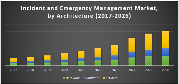 Incident & Emergency Management Market