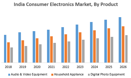 India Consumer Electronics Market