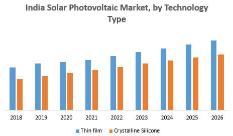 India Solar Photovoltaic Market