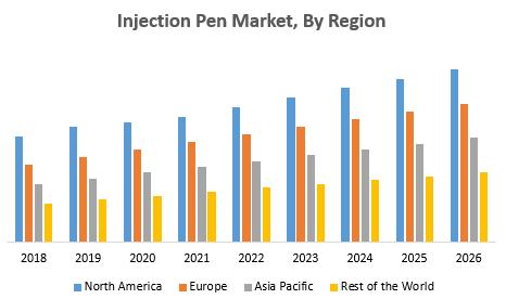 Injection Pen Market