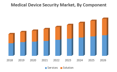 Medical Device Security Market1