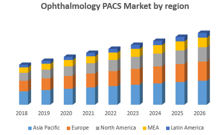Ophthalmology PACS Market-Global industry analysis and forecast (2019-2026) by type, delivery model, end user and region.