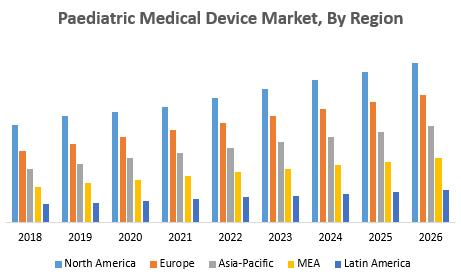 Paediatric Medical Device Market