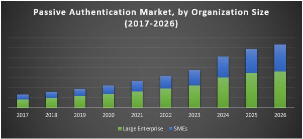 Passive Authentication Market