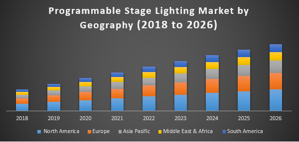 Programmable Stage Lighting Market Industry Ysis And Forecast 2017 2026