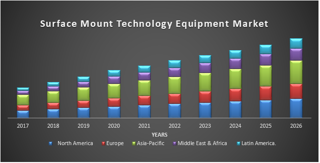 Surface Mount Technology Equipment Market