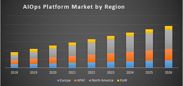 AIOps Platform Market