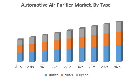 Automotive Air Purifier Market