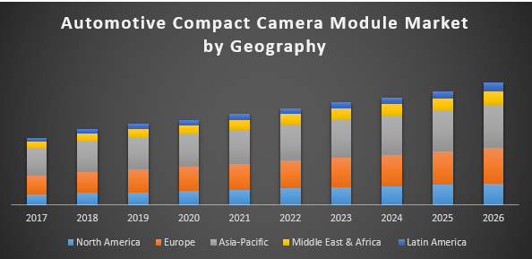 Automotive Compact Camera Module Market