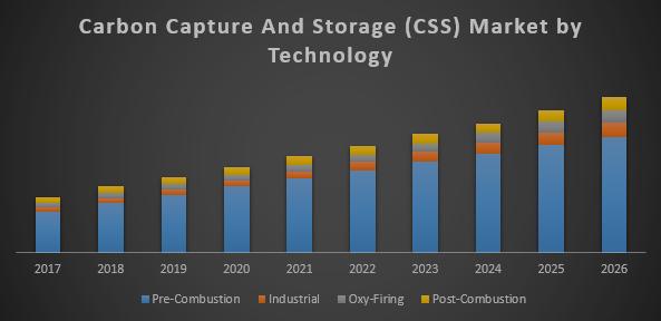 Carbon Capture and Storage Market (CCS)