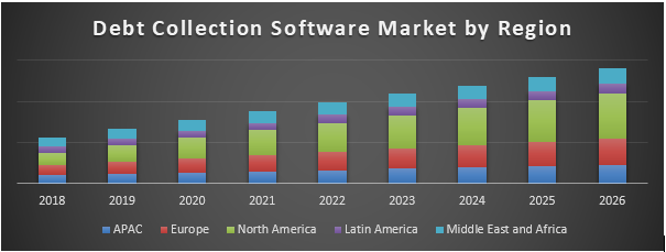 Debt Collection Software Market