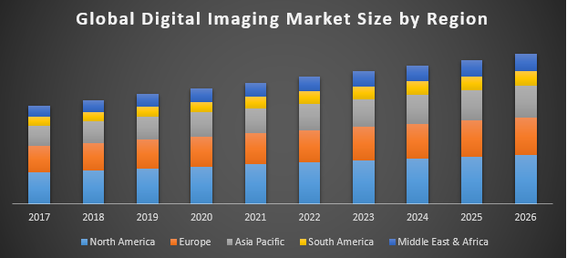 Digital Imaging Market