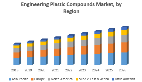 Engineering Plastic Compounds Market