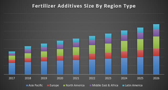 Fertilizer Additives Market