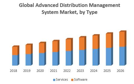 Global Advanced Distribution Management System Market