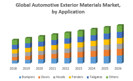 Global Automotive Exterior Materials Market