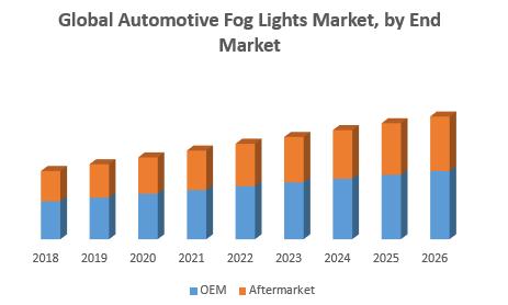Global Automotive Fog Lights Market