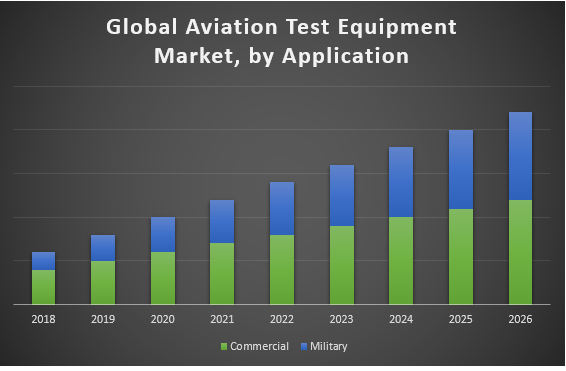 Global Aviation Test Equipment Market