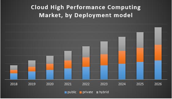 Global Cloud High Performance Computing Market