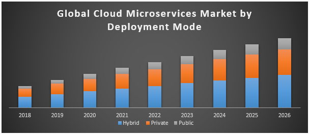 Global Cloud Microservices Market