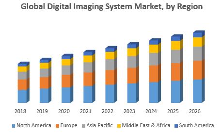 Global Digital Imaging System Market