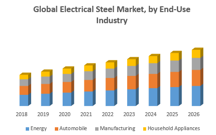 Global Electrical Steel Market