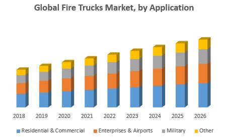 Global Fire Trucks Market