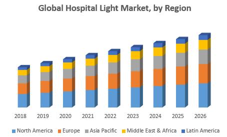 Global Hospital Light Market