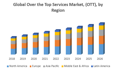 Global Over the Top Services Market