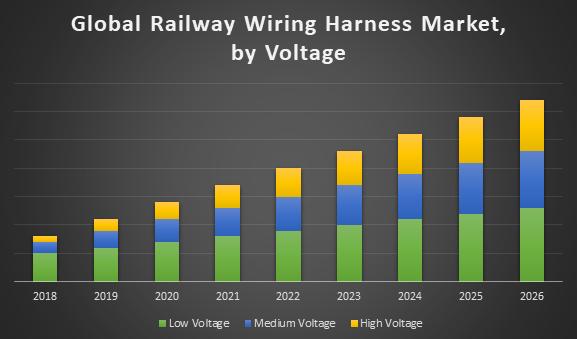Global Railway Wiring Harness Market