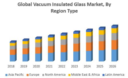Global Vacuum Insulated Glass Market