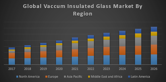 Global Vacuum Insulated Glass Market