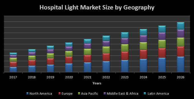 Hospital Light Market