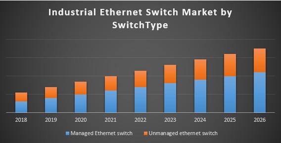Industrial Ethernet Switch Market