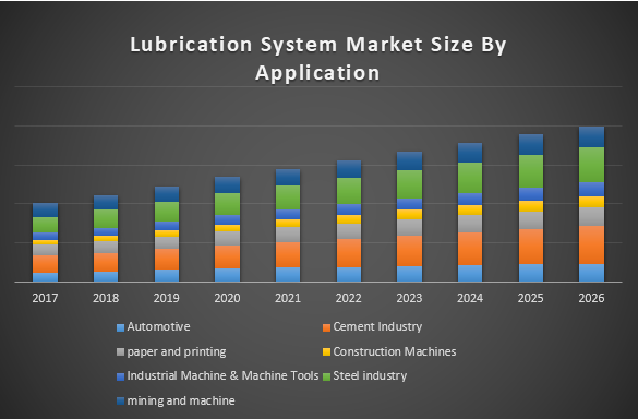 Lubrication System Market