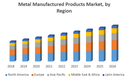 Metal Manufactured Products Market