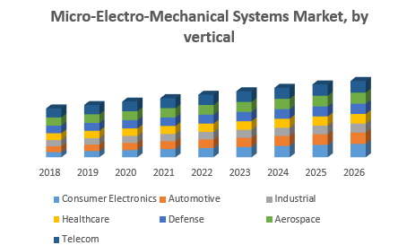Micro-Electro-Mechanical Systems Market